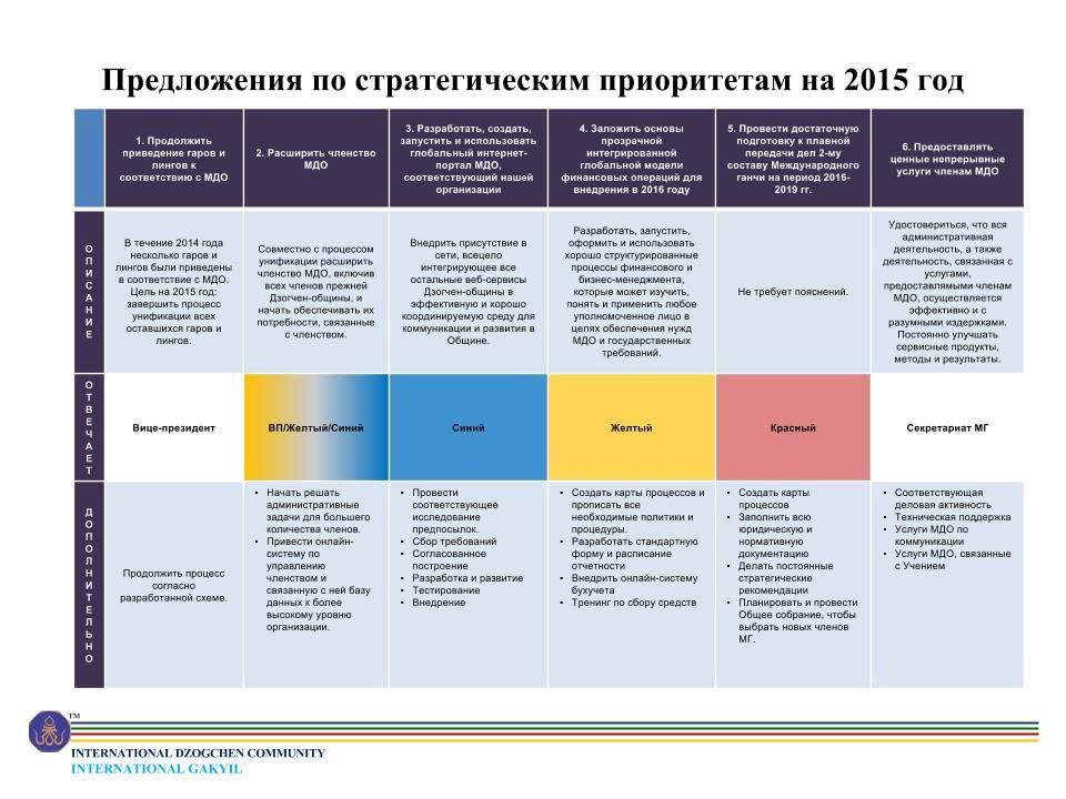 2015 IDC Strategic Priorities V4 FINAL_ru.pptx.(3)