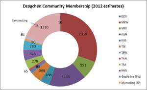 membership-numbers-pie-graph-13.12.2013-300x184