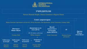 Организационная структура Фонда «Ати-йога»